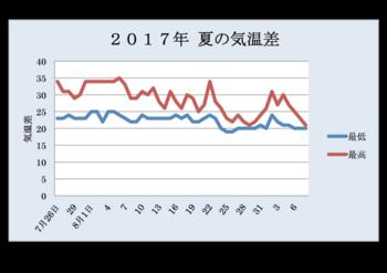 夏気温グラフ1.png